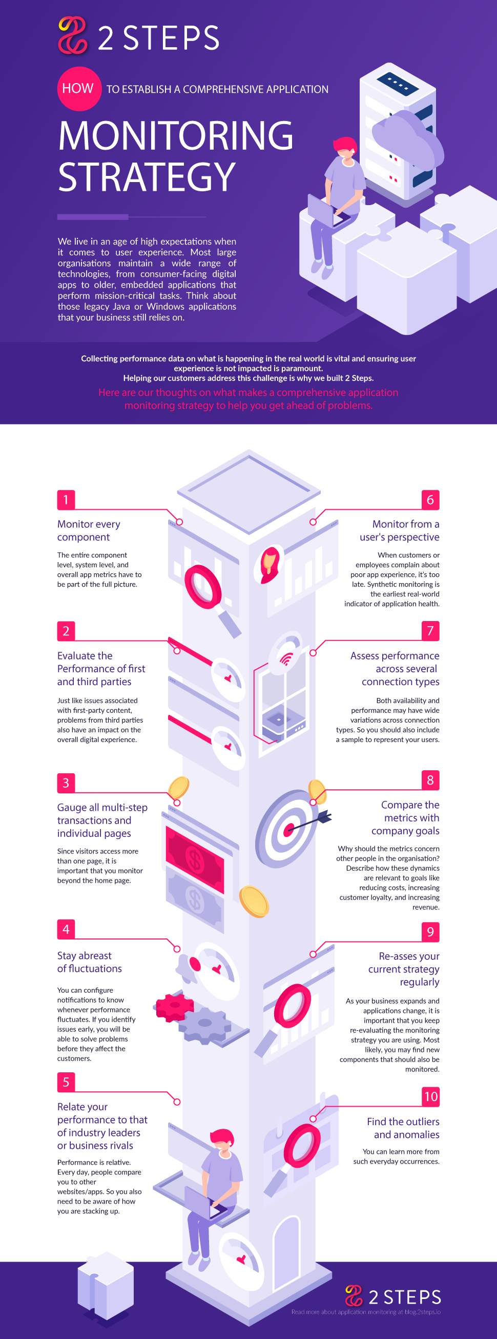 Infographic 10 tips Application Monitoring Strategy